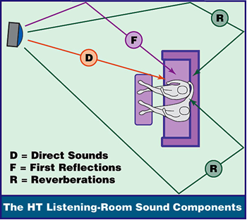 Acoustic Sound Reflection
