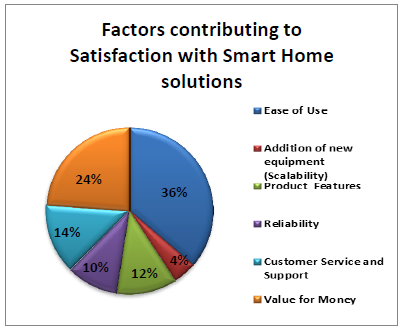 Satisfaction factors