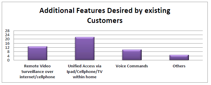 Features desired by exisintg customers