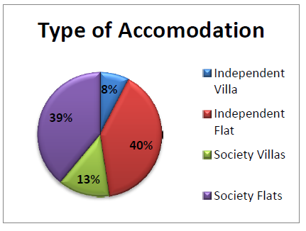 Type of accomodation