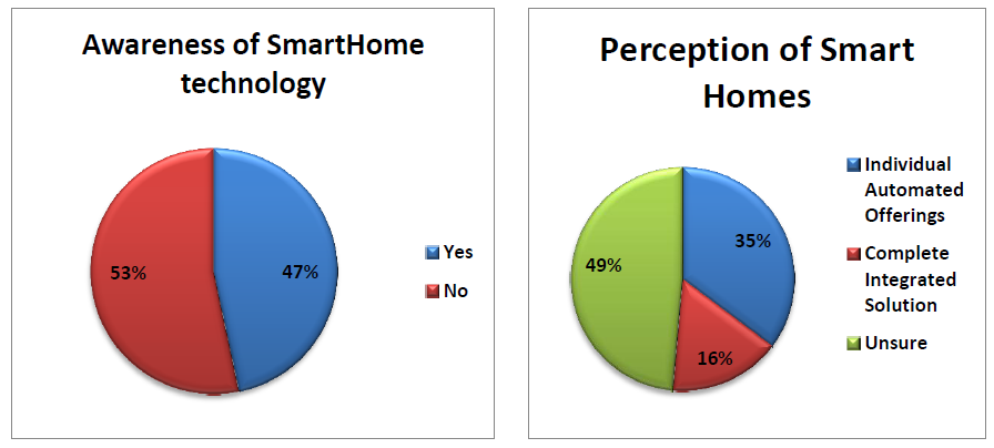 Awareness and perception of smart homes
