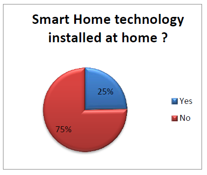 smart home customer statistics