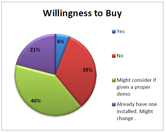 Willingness to buy