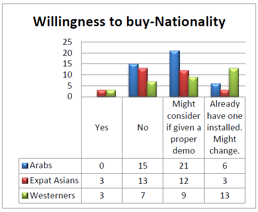 Willingness Vs. Nationality